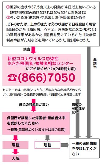 感染 秋田 コロナ 者 ウイルス